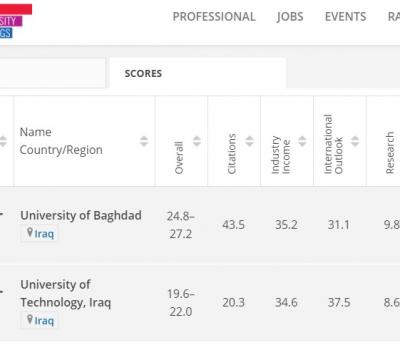 جامعتا بغداد والتكنولوجية في مواقع متقدمة ضمن التصنيف