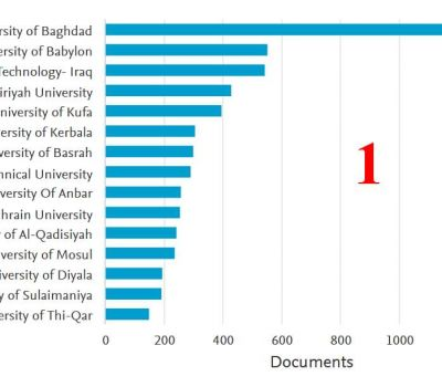 جامعة ذي قار تحتل المركز 15 في قاعدة بيانات سكوبس