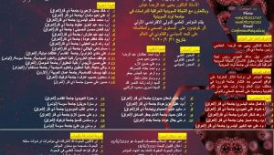 اعلان // جامعة ذي قار وبالتعاون مع الشبكة السويدية العراقية للدراسات في جامعة لوند السويدية